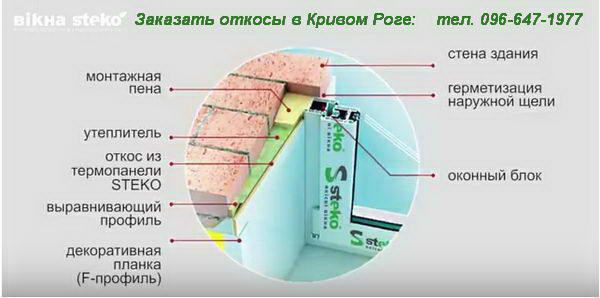откосы на окна с термопанели